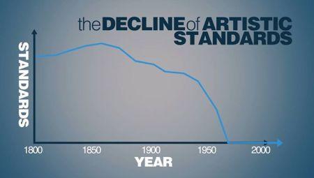 Biểu đồ sự suy thoái của chuẩn mực nghệ thuật. Theo biểu đồ này chuẩn mực nghệ thuật tụt xuống số 0 kể từ những năm 1970 khi nghệ thuật ý niệm, nghế thuật trình diễn và nghệ thuật sắp đặt ra đời (ND).